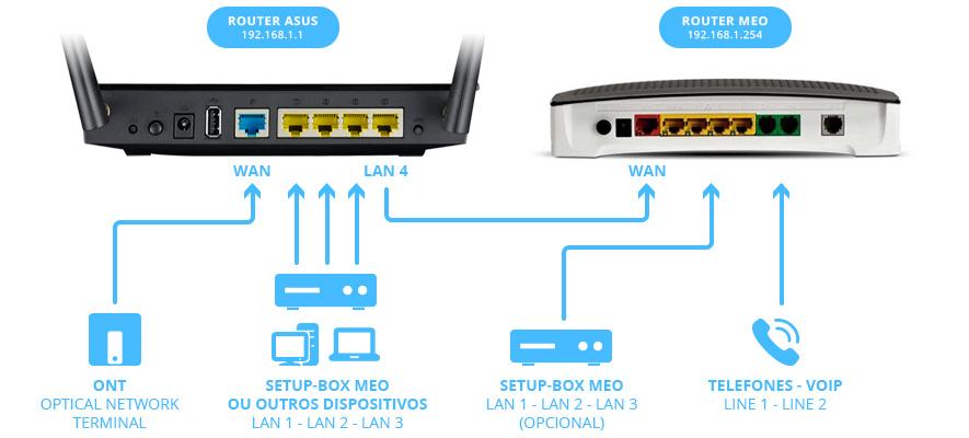 Tutorial meo asus portugal - Porta wan router ...